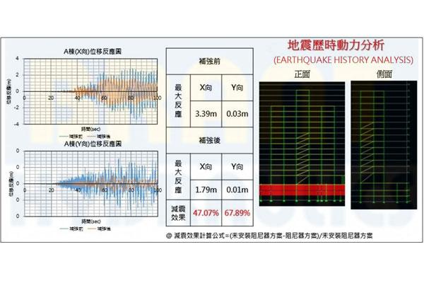 Damper Performance Analysis