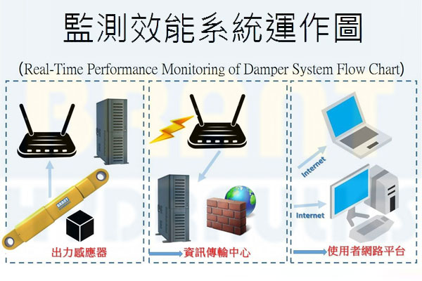 Real-Time Performance Monitoring of Damper System