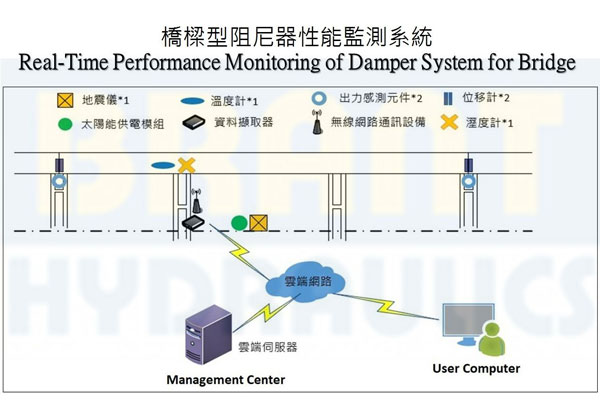 Real-Time Performance Monitoring of Damper System for Bridge